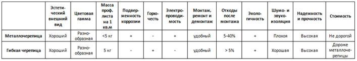 сравнение металлочерепицы гибкой черепицы