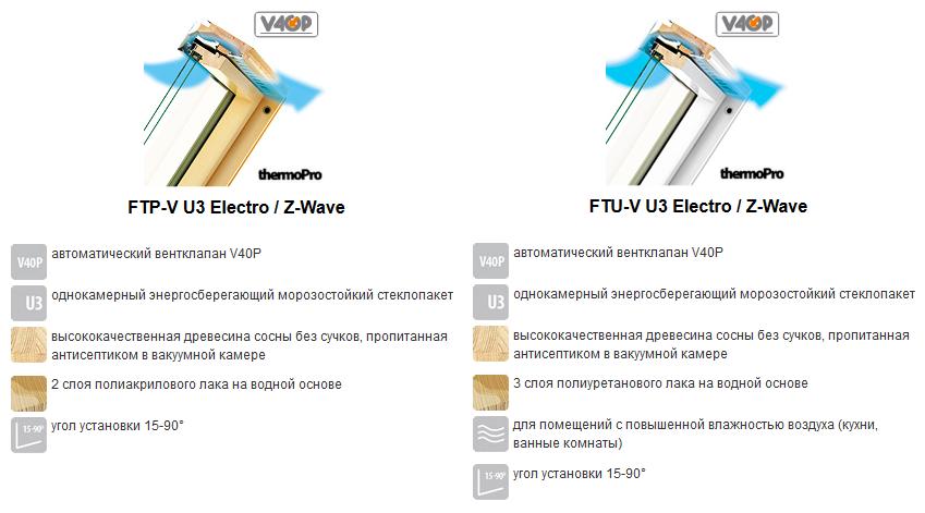 fakro_Electro_Z_wave