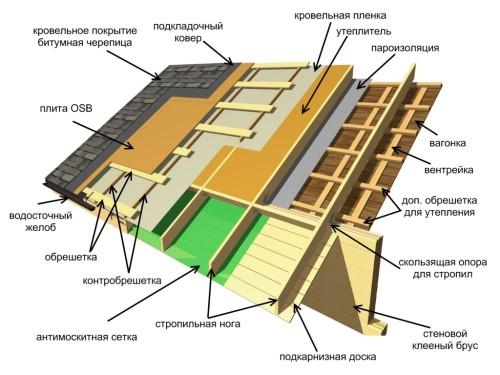 shema-ukladki-mjagkoj-cherepicy-500x375
